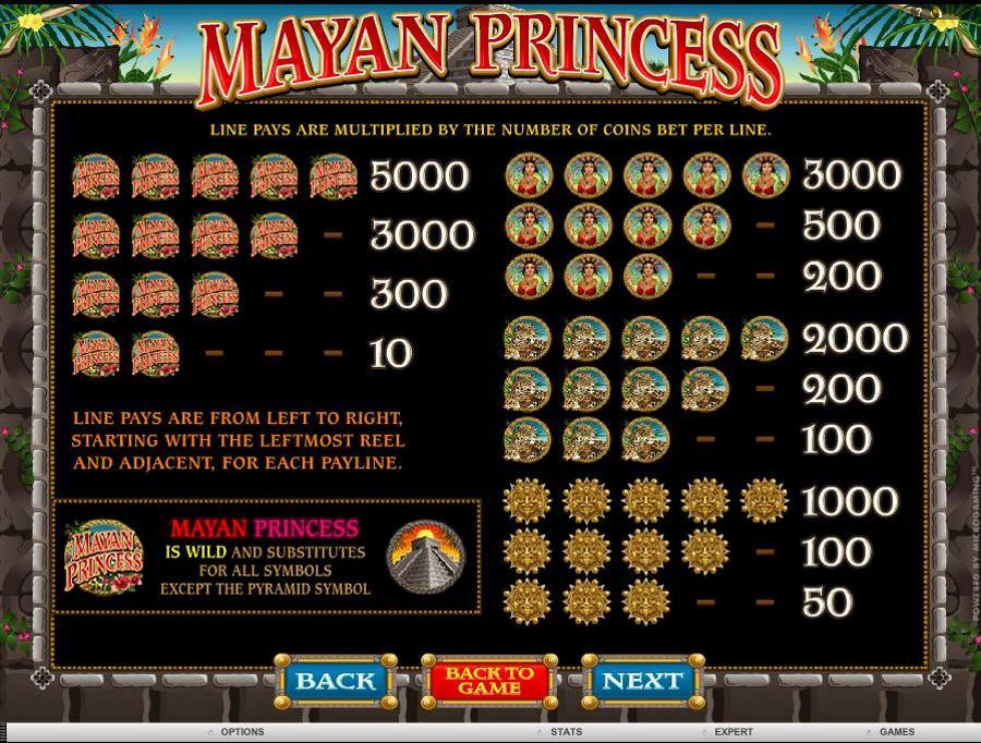 Mayan Princess Symbols PayTable