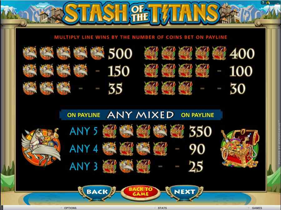 Stash of the titans Symbols Pay table