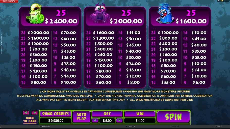 So Many Monsters Many More Monsters Paytable
