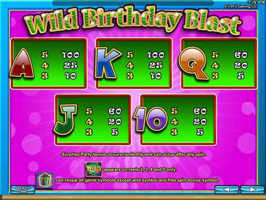 Wild birthday Cards Symbols Pay Table