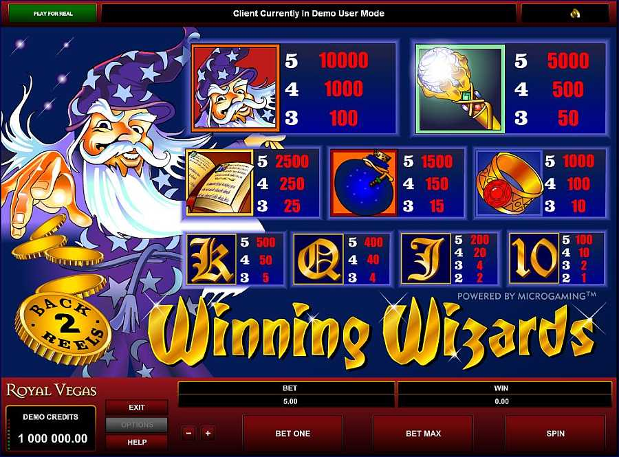 Winning Wizards Symbols Pay Table