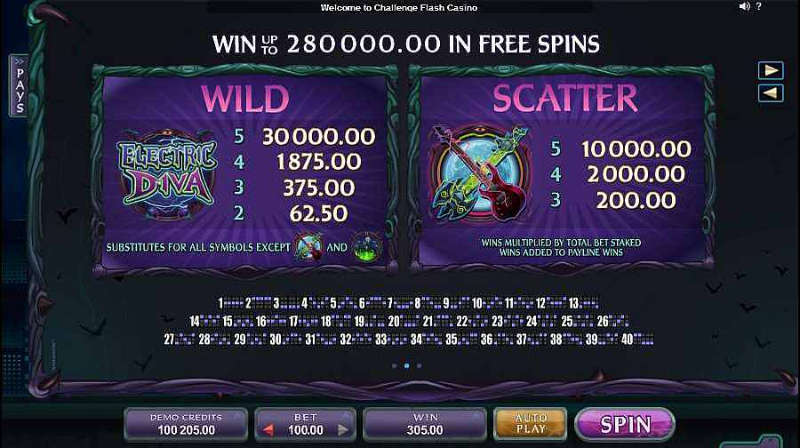 Electric Diva Slots Wild & Scatter