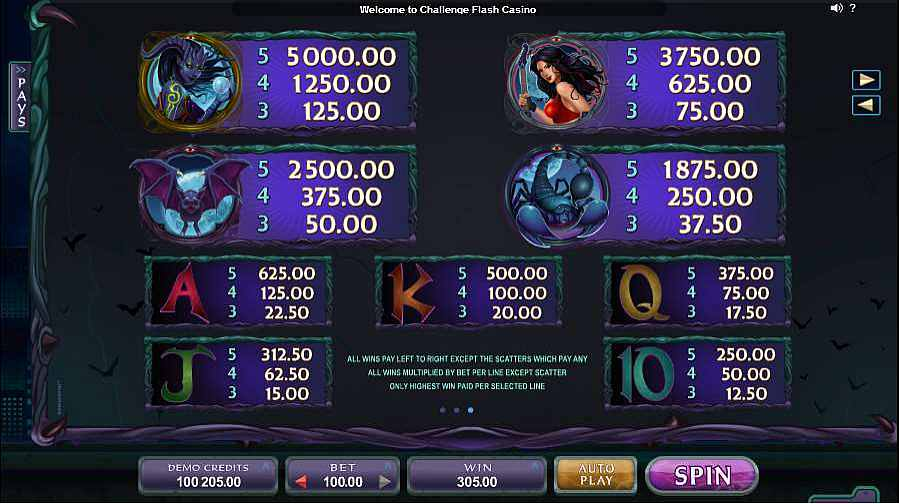 Electric Diva Slots Paytable