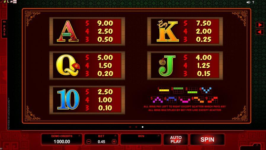 Win Sum Dim Sum Icons Paytable