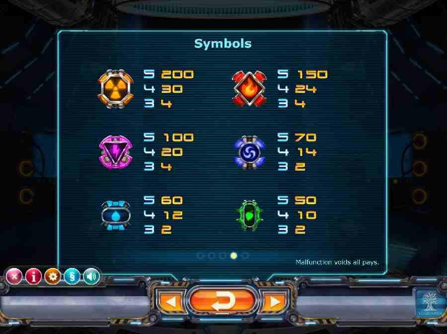 Power Plant Symbols Pay table