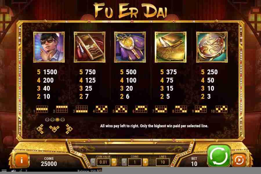 Fu Er Dai Symbol Paytable