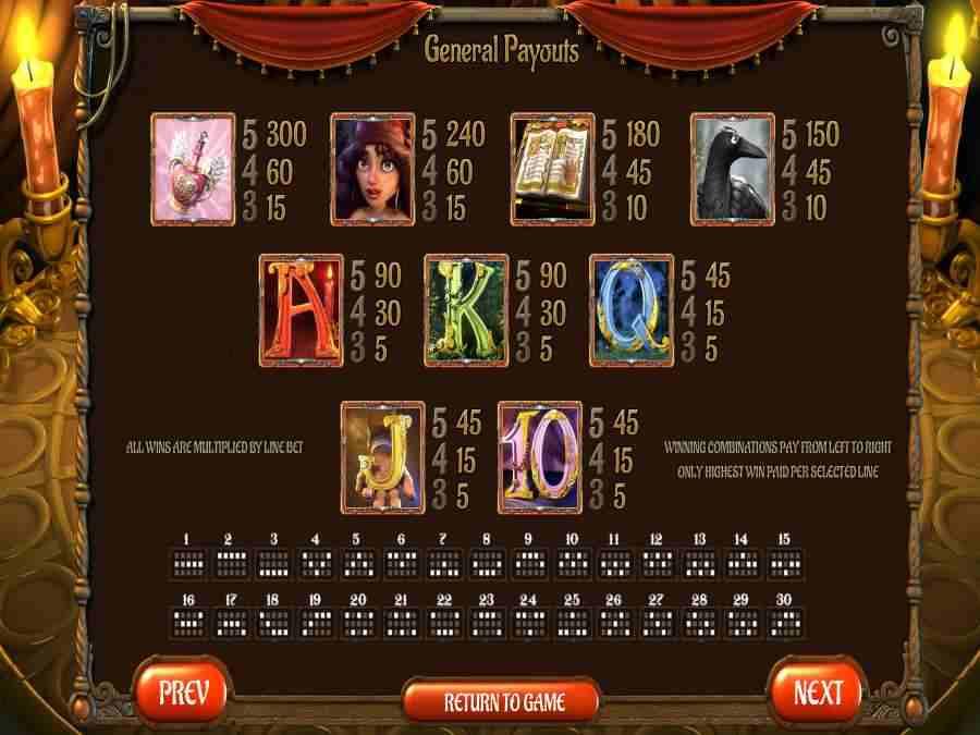 Symbole Paytable
