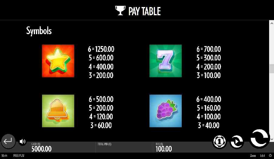 Zoom Paytable